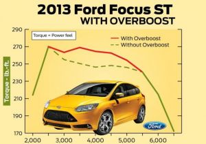 Chart Explains Ford Focus Overboost Feature