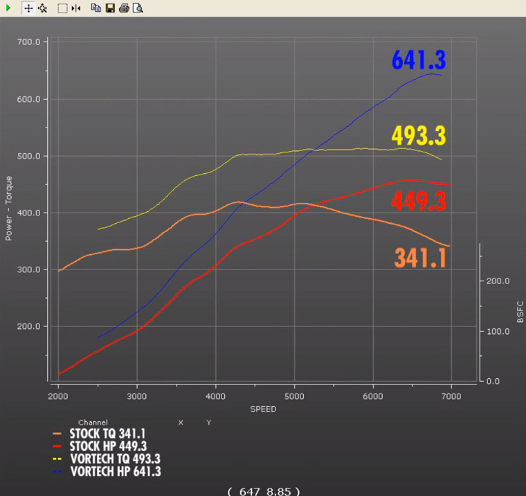 S2000 Vortech Supercharger Dyno: Video: Ken Dutweiler And Vortech Dyno A Stock Coyote With