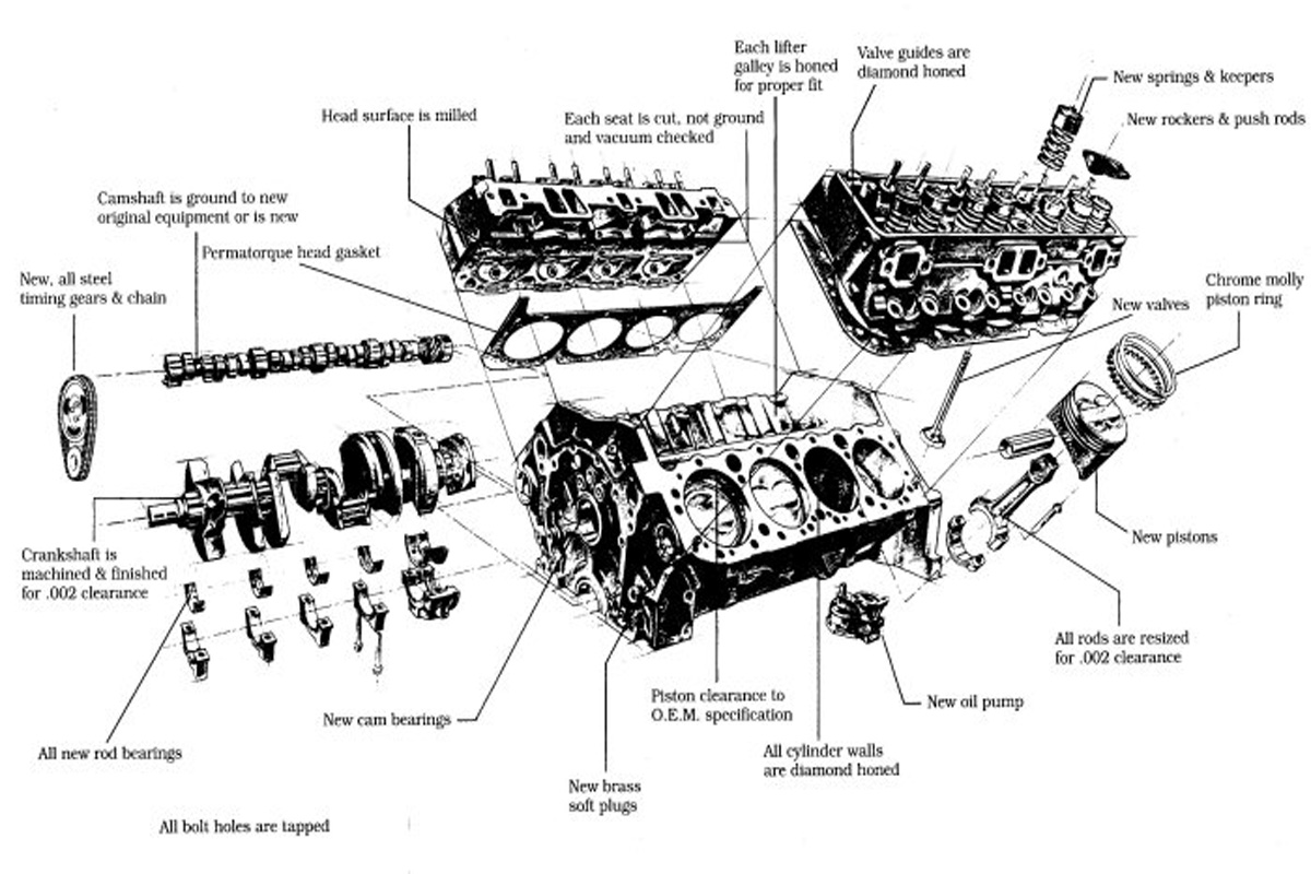 Wiring Diagram For Chevy 350 Engine : Small block
