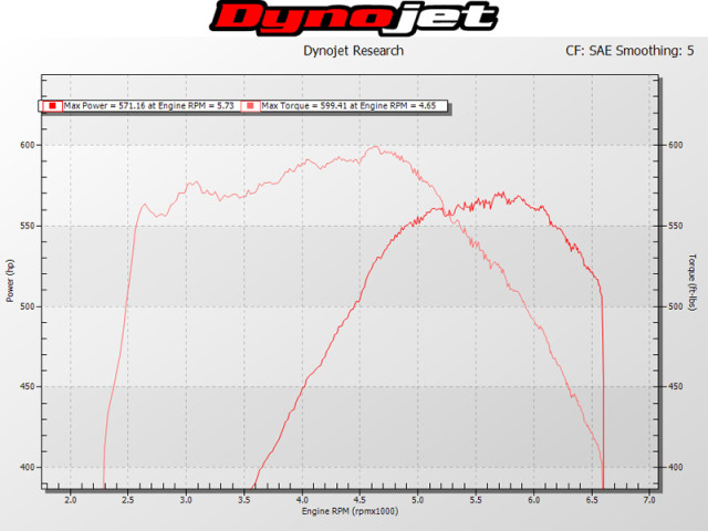 East Coast Tune Dyno (single graph)