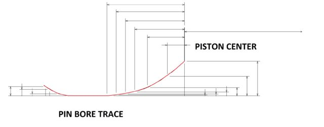 Pin Bore Profile Trace