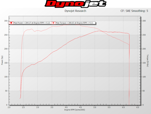 Our baseline numbers came in at the typical horsepower numbers for a Three-Valve Mustang.