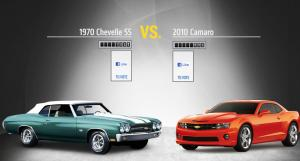 Chevrolet Wants Your Opinion: What Is The Best Chevy Of All Time